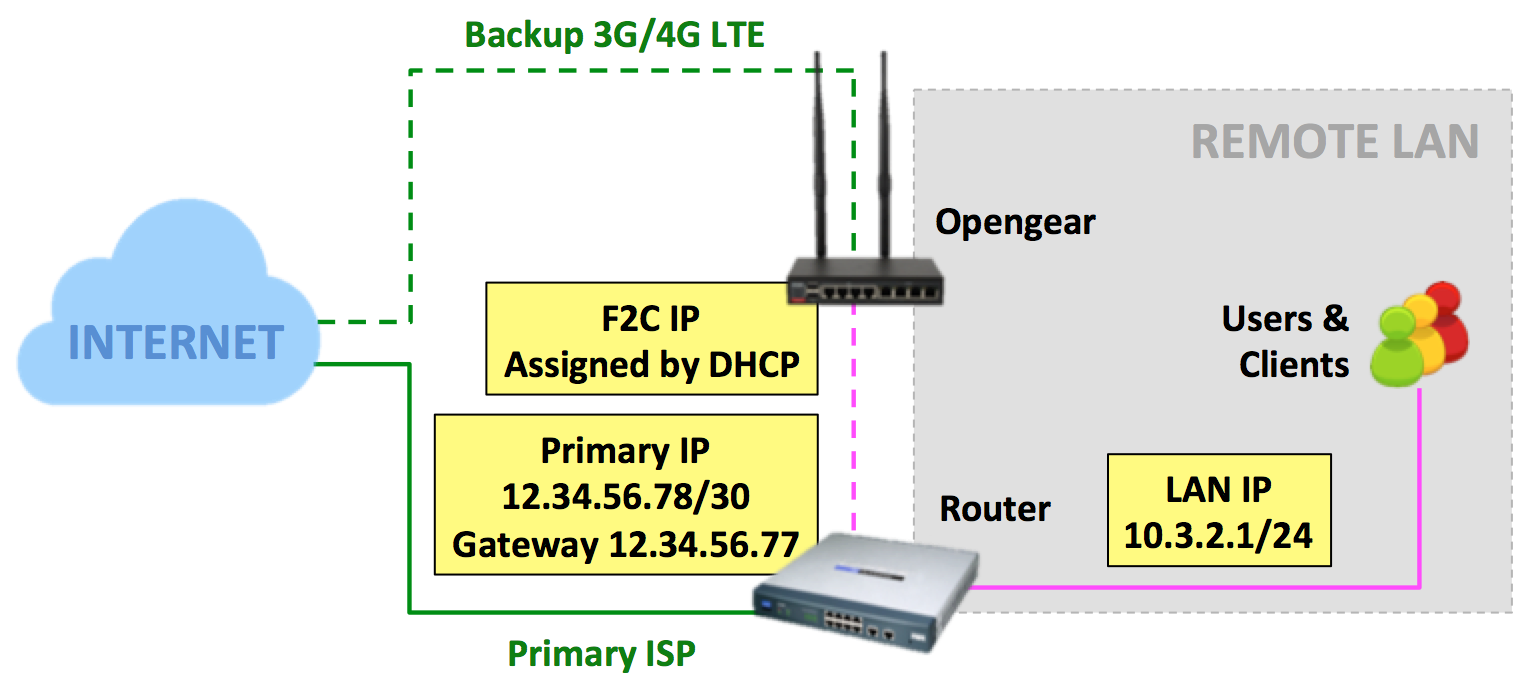 cisco_f2c_diagram.png