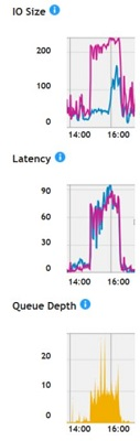 dq-iosize-latency.JPG