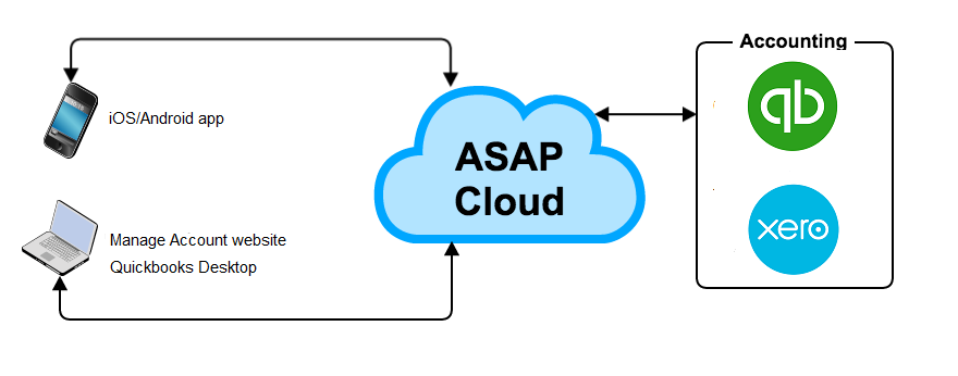 ASAP_Cloud.png